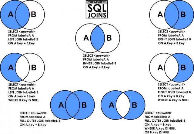 Jointure SQL